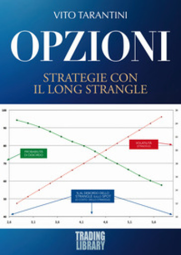 Opzioni. Strategie con il Long Strangle